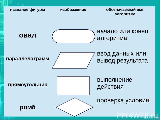 название фигуры изображение обозначаемый шаг алгоритма овал началоили конец алгоритма параллелограмм ввод данных или вывод результата прямоугольник выполнение действия ромб проверка условия
