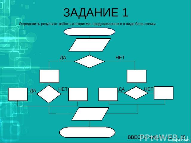 ЗАДАНИЕ 1 Определить результат работы алгоритма, представленного в виде блок-схемы начало ввод числа >10 -4 +3 8 +1 -2 -6 -7 вывод числа конец ВВЕСТИ ЧИСЛА: 12, 4, 25 ДА ДА НЕТ НЕТ НЕТ ДА