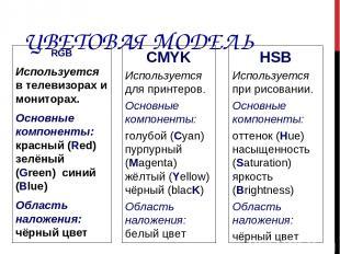 ЦВЕТОВАЯ МОДЕЛЬ RGB Используется в телевизорах и мониторах. Основные компоненты: