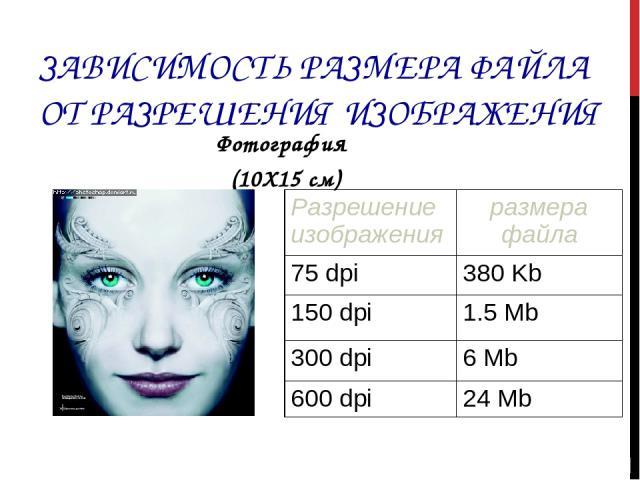 ЗАВИСИМОСТЬ РАЗМЕРА ФАЙЛА ОТ РАЗРЕШЕНИЯ ИЗОБРАЖЕНИЯ Фотография (10Х15 см) Разрешение изображения размера файла 75 dpi 380 Kb 150 dpi 1.5 Mb 300 dpi 6 Mb 600 dpi 24 Mb