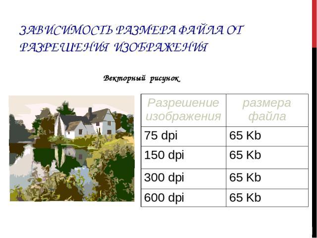 ЗАВИСИМОСТЬ РАЗМЕРА ФАЙЛА ОТ РАЗРЕШЕНИЯ ИЗОБРАЖЕНИЯ Векторный рисунок Разрешение изображения размера файла 75 dpi 65 Kb 150 dpi 65 Kb 300 dpi 65 Kb 600 dpi 65 Kb