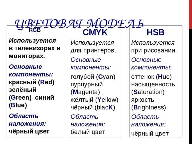 ЦВЕТОВАЯ МОДЕЛЬ RGB Используется в телевизорах и мониторах. Основные компоненты: красный (Red) зелёный (Green) синий (Blue) Область наложения: чёрный цвет CMYK Используется для принтеров. Основные компоненты: голубой (Cyan) пурпурный (Magenta) жёлты…