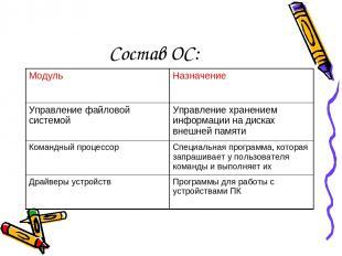 Состав ОС: