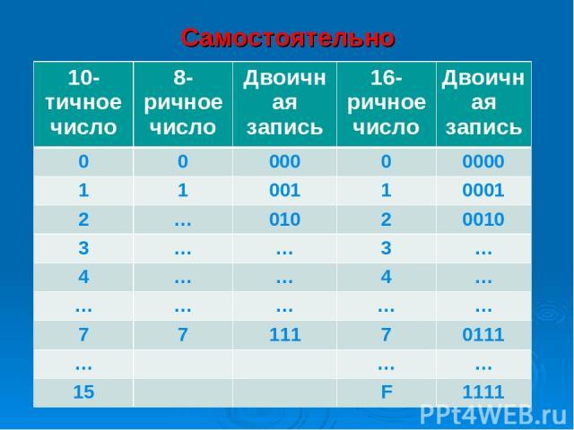 Самостоятельно Сделать таблицу в тетради 10-тичное число 8-ричное число Двоичная запись 16-ричное число Двоичная запись 0 0 000 0 0000 1 1 001 1 0001 2 … 010 2 0010 3 … … 3 … 4 … … 4 … … … … … … 7 7 111 7 0111 … … … 15 F 1111