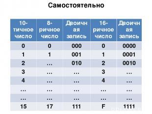 Самостоятельно Сделать таблицу в тетради 10-тичноечисло 8-ричное число Двоичная