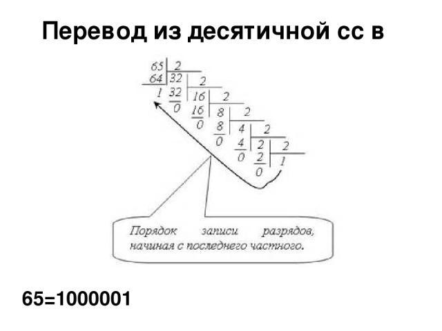 Перевод из десятичной сс в двоичную сс 65=1000001