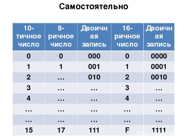 Самостоятельно Сделать таблицу в тетради 10-тичноечисло 8-ричное число Двоичная запись 16-ричное число Двоичная запись 0 0 000 0 0000 1 1 001 1 0001 2 … 010 2 0010 3 … … 3 … 4 … … 4 … … … … … … … … … … … 15 17 111 F 1111