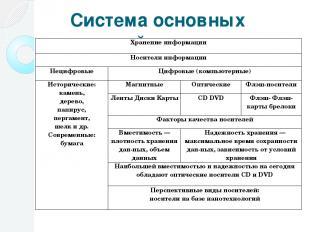 Система основных понятий Хранение информации Носители информации Нецифровые Цифр