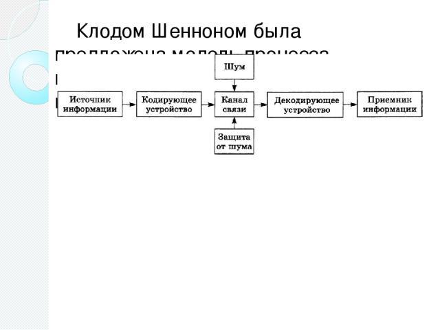 Клодом Шенноном была предложена модель процесса передачи информации по техническим каналам связи. Работу такой схемы можно пояснить на знакомом всем процессе разговора по телефону. Источником информации является говорящий человек. Кодирующим устройс…