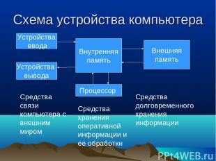 Схема устройства компьютера Устройства ввода Устройства вывода Внутренняя память