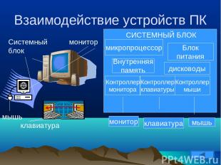 Взаимодействие устройств ПК Системный блок монитор клавиатура мышь микропроцессо