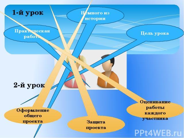 Цель урока Немного из истории Практическая работа Оформление общего проекта Защита проекта Оценивание работы каждого участника 1-й урок 2-й урок