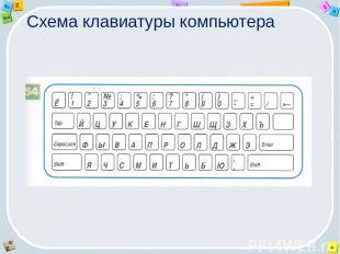 Схема клавиатуры компьютера 2 Tab 9 Alt Ins Esc End O Щ