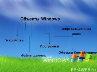 Объекты Windows Устройства Файлы данных Программы Информационные связи Объекты К