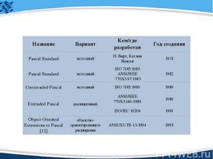 Название Вариант Кем/где разработан Год создания Pascal Standard исходный Н. Вир