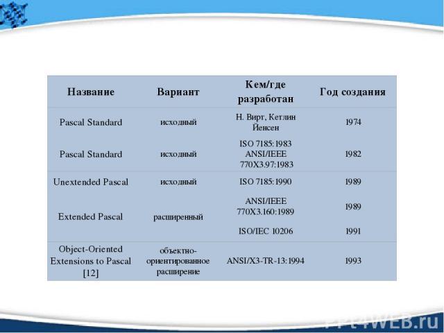 Название Вариант Кем/где разработан Год создания Pascal Standard исходный Н. Вирт,КетлинЙенсен 1974 Pascal Standard исходный ISO 7185:1983 ANSI/IEEE770X3.97:1983 1982 Unextended Pascal исходный ISO 7185:1990 1989 Extended Pascal расширенный ANSI/IE…