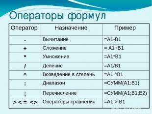 Операторы формул Оператор Назначение Пример - Вычитание =А1-В1 + Сложение = А1+В