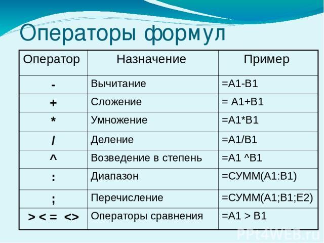 Операторы формул Оператор Назначение Пример - Вычитание =А1-В1 + Сложение = А1+В1 * Умножение =А1*В1 / Деление =А1/В1 ^ Возведение в степень =А1^В1 : Диапазон =СУММ(А1:В1) ; Перечисление =СУММ(А1;В1;Е2) >В1