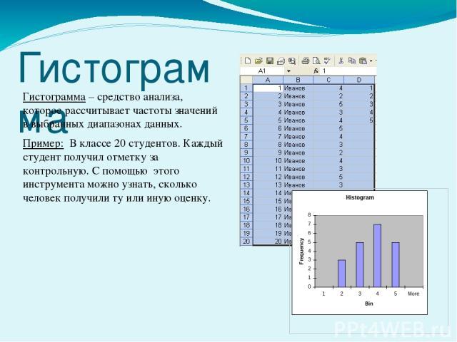 Гистограмма Гистограмма – средство анализа, которое рассчитывает частоты значений в выбранных диапазонах данных. Пример: В классе 20 студентов. Каждый студент получил отметку за контрольную. С помощью этого инструмента можно узнать, сколько человек …