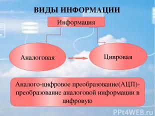 ВИДЫ ИНФОРМАЦИИ Информация Аналоговая Цивровая Аналого-цифровое преобразование(А