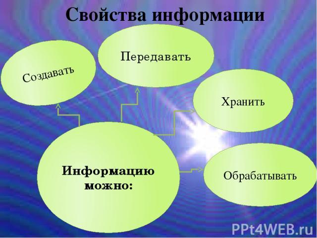 Создавать Хранить Обрабатывать Передавать Информацию можно: Свойства информации