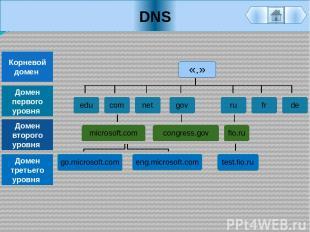 DNS «.» Корневой домен Домен первого уровня Домен второго уровня Домен третьего