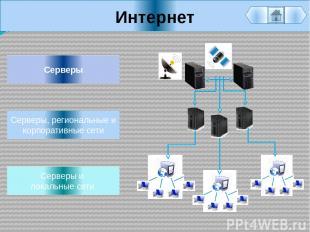 Интернет Серверы и локальные сети Серверы Серверы, региональные и корпоративные