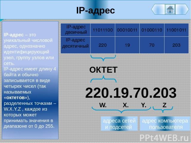 IP-адрес IP-адрес – это уникальный числовой адрес, однозначно идентифицирующий узел, группу узлов или сеть. IP-адрес имеет длину 4 байта и обычно записывается в виде четырех чисел (так называемых «октетов»), разделенных точками – W.X.Y.Z , каждое из…