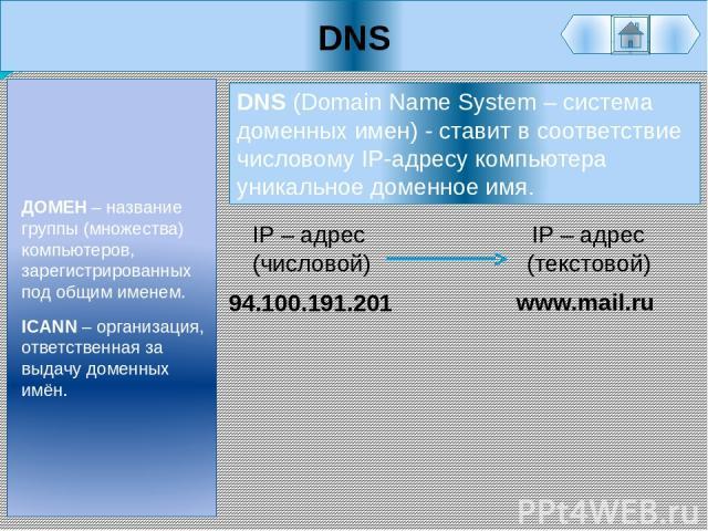 DNS ДОМЕН – название группы (множества) компьютеров, зарегистрированных под общим именем. ICANN – организация, ответственная за выдачу доменных имён. 94.100.191.201 IP – адрес (числовой) IP – адрес (текстовой) www.mail.ru DNS (Domain Name System – с…