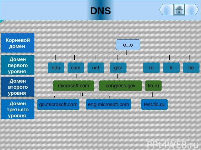 DNS «.» Корневой домен Домен первого уровня Домен второго уровня Домен третьего уровня test.fio.ru go.microsoft.com eng.microsoft.com fr de net gov ru edu com congress.gov microsoft.com fio.ru
