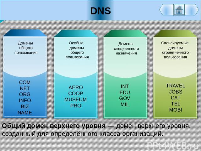 DNS Общий домен верхнего уровня— домен верхнего уровня, созданный для определённого класса организаций. Особые домены общего пользования AERO COOP MUSEUM PRO Домены общего пользования COM NET ORG INFO BIZ NAME Домены специального назначения INT EDU…