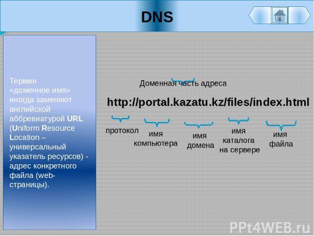 DNS Термин «доменное имя» иногда заменяют английской аббревиатурой URL (Uniform Resource Location – универсальный указатель ресурсов) - адрес конкретного файла (web-страницы). http://portal.kazatu.kz/files/index.html