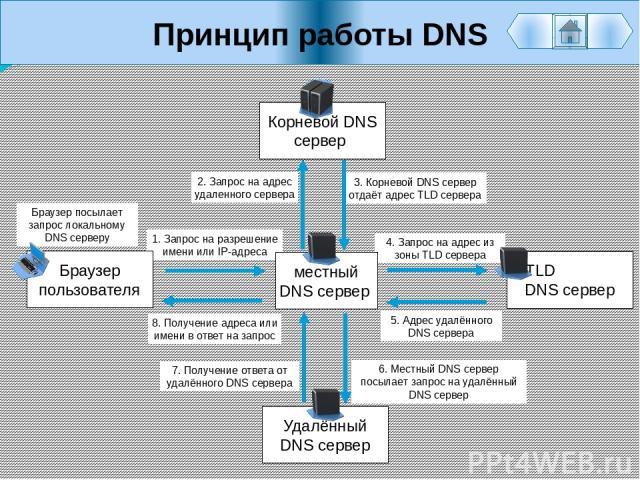 Принцип работы DNS Браузер пользователя местный DNS сервер Корневой DNS сервер Удалённый DNS сервер TLD DNS сервер Браузер посылает запрос локальному DNS серверу