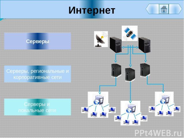 Интернет Серверы и локальные сети Серверы Серверы, региональные и корпоративные сети