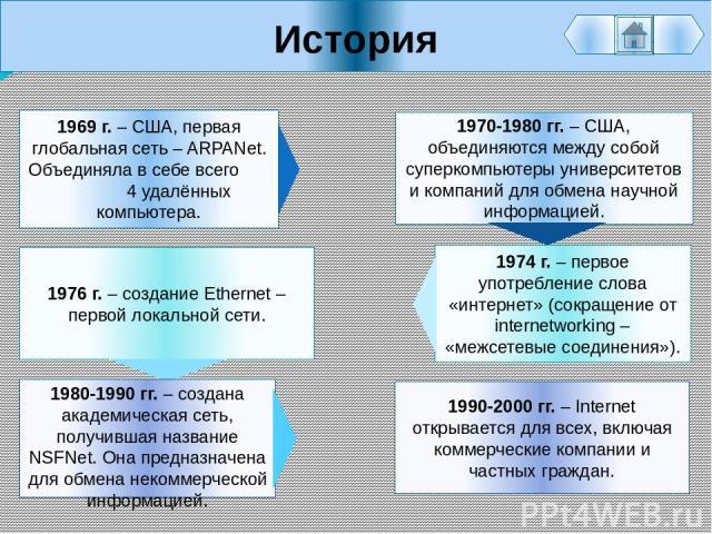 История 1990-2000 гг. – Internet открывается для всех, включая коммерческие компании и частных граждан. 1969 г. – США, первая глобальная сеть – ARPANet. Объединяла в себе всего 4 удалённых компьютера. 1970-1980 гг. – США, объединяются между собой су…