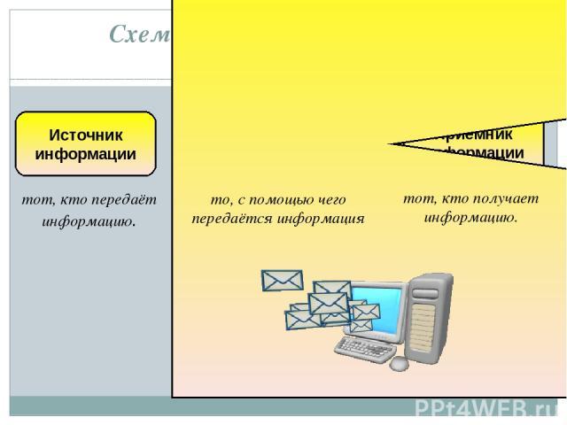 Схема передачи информации: тот, кто передаёт информацию. тот, кто получает информацию. то, с помощью чего передаётся информация Источник информации Приемник информации Информационный канал