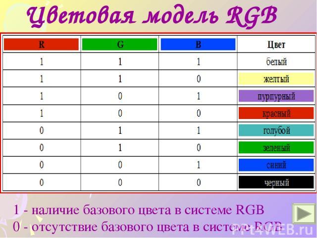 Цветовая модель RGB 1 - наличие базового цвета в системе RGB 0 - отсутствие базового цвета в системе RGB