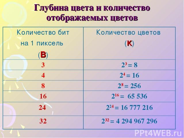 Глубина цвета и количество отображаемых цветов Количество бит на 1 пиксель (B) Количество цветов (K) 3 23 = 8 4 24 = 16 8 28 = 256 16 216 = 65 536 24 224 = 16 777 216 32 232 = 4 294 967 296