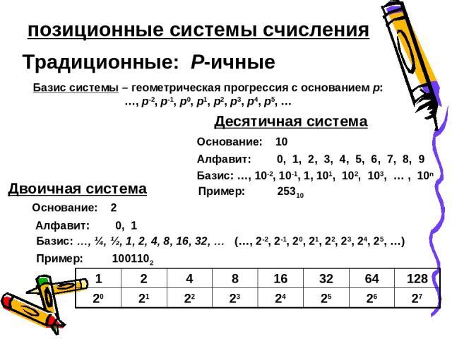 позиционные системы счисления Традиционные: P-ичные Базис системы – геометрическая прогрессия с основанием p: …, p-2, p-1, p0, p1, p2, p3, p4, p5, … Десятичная система Основание: 10 Алфавит: 0, 1 Базис: …, 10-2, 10-1, 1, 101, 102, 103, … , 10n Приме…