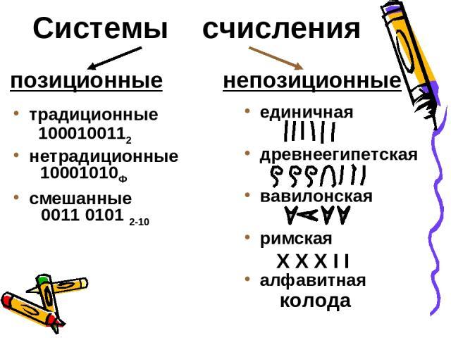 Системы счисления позиционные непозиционные традиционные нетрадиционные смешанные единичная древнеегипетская вавилонская римская алфавитная 10001010Ф 0011 0101 2-10 колода 1000100112 X X X I I