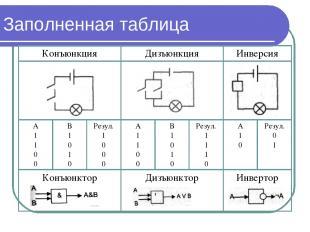 Заполненная таблица Конъюнкция Дизъюнкция Инверсия А 1 1 0 0 В 1 0 1 0 Резул. 1