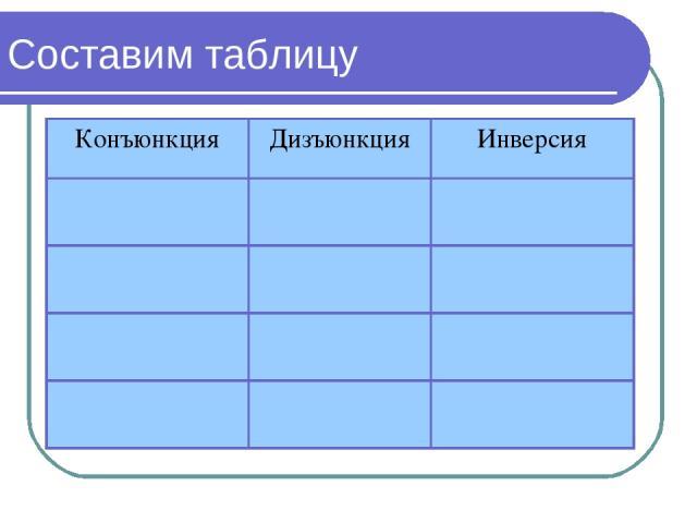 Составим таблицу Конъюнкция Дизъюнкция Инверсия