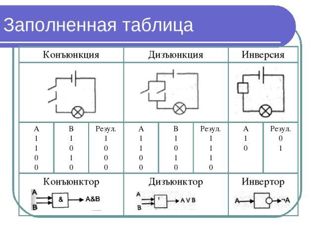 Заполненная таблица Конъюнкция Дизъюнкция Инверсия А 1 1 0 0 В 1 0 1 0 Резул. 1 0 0 0 А 1 1 0 0 В 1 0 1 0 Резул. 1 1 1 0 А 1 0 Резул. 0 1 Конъюнктор Дизъюнктор Инвертор