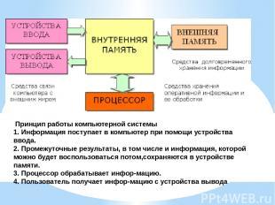 Принцип работы компьютерной системы 1. Информация поступает в компьютер при помо