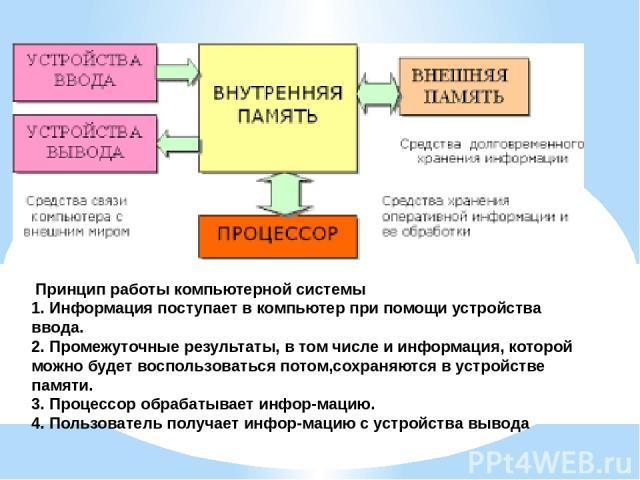 Принцип работы компьютерной системы 1. Информация поступает в компьютер при помощи устройства ввода. 2. Промежуточные результаты, в том числе и информация, которой можно будет воспользоваться потом,сохраняются в устройстве памяти. 3. Процессор обраб…