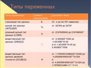 Типы переменных Типы переменных Символ обозначения Диапазон чисел строковый тип