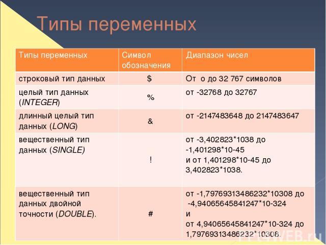 Типы переменных Типы переменных Символ обозначения Диапазон чисел строковый тип данных $ Ото до32 767 символов целый тип данных (INTEGER) % от -32768 до 32767 длинный целый тип данных (LONG) & от -2147483648 до 2147483647 вещественный тип данных (SI…