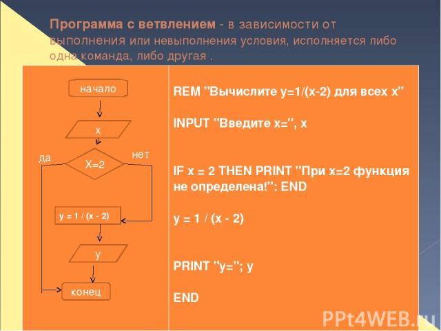 Программа с ветвлением - в зависимости от выполнения или невыполнения условия, исполняется либо одна команда, либо другая . начало х Х=2 у конец да нет y = 1 / (x - 2) REM