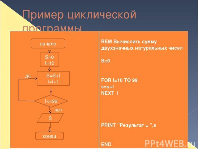 Пример циклической программы начало S=0 I=10 S=S+I I=I+1 I