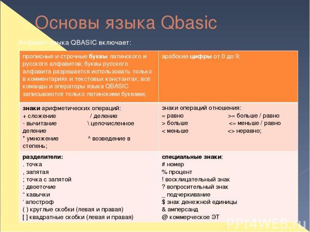 Основы языка Qbasic Алфавит языка QBASIC включает: прописные и строчныебуквылатинского и русского алфавитов; буквы русского алфавита разрешается использовать только в комментариях и текстовых константах; все команды и операторы языка QBASIC записыва…